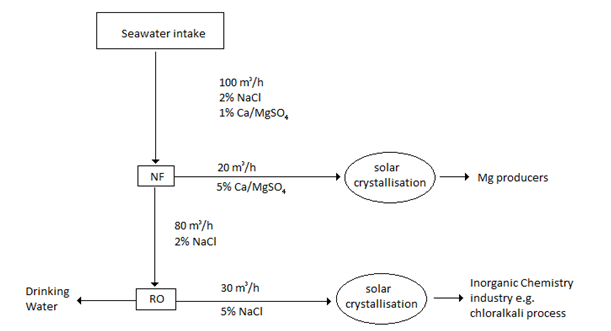 Process diagram nanofiltration-desalination