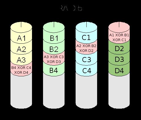Raid 6 Kapazität Berechnen : je comprend pas le fonctionnement du raid 5 r solu ~ Themetempest.com Abrechnung
