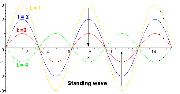 Standing-wave05.png