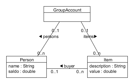 Class diagram for a go-Dutch barbecue