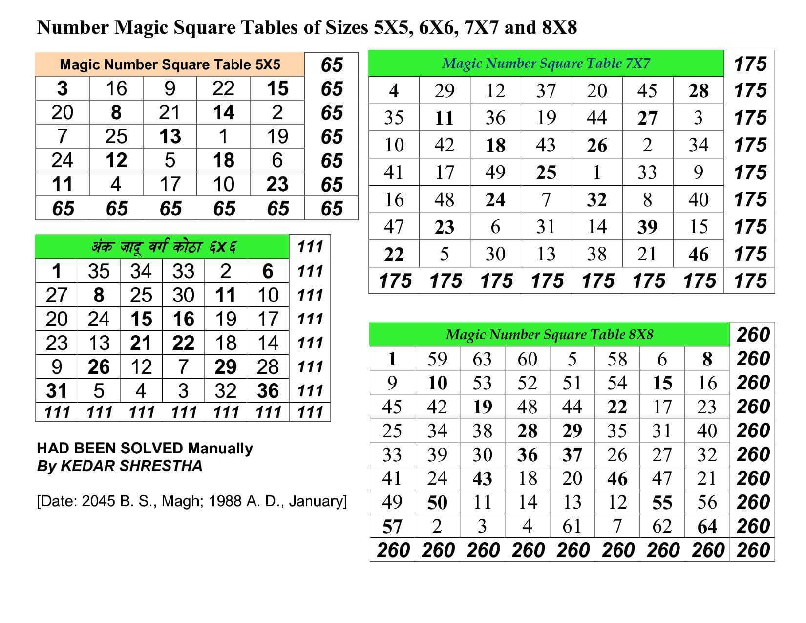 File:4x4 to 9x9 Number Magic Square Table jpg - Wikimedia