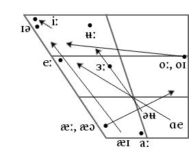 File Australian English Ipa Long Vowel Chart Png Wikimedia Commons
