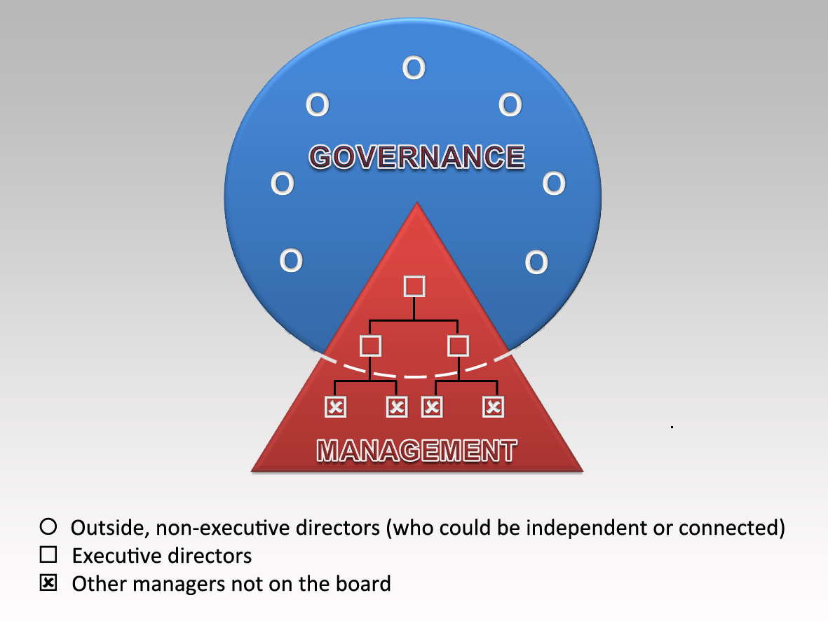 """one versus two tier boards paper Culture and corporate governance: the influence of language and religion in switzerland  we observe that firms in swiss–french areas and firms in roman catholic cantons are more likely to have one-tier boards, whereas two-tier boards are more prevalent in swiss–german areas and protestant cantons  """"corporate governance in."""