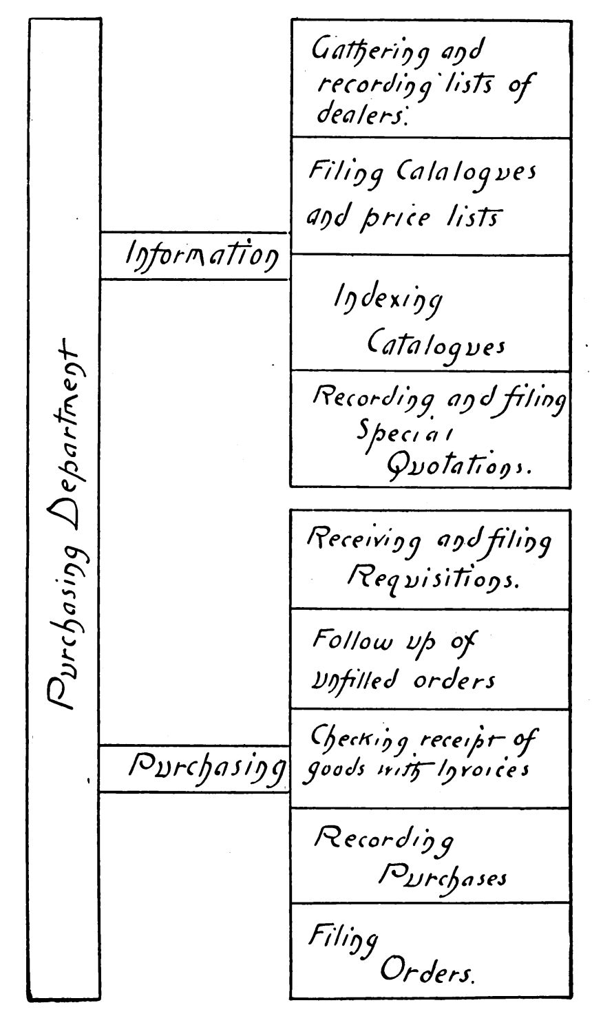 Zulu Time Chart: Chart of Purchasing Department 1905.jpg - Wikipedia,Chart