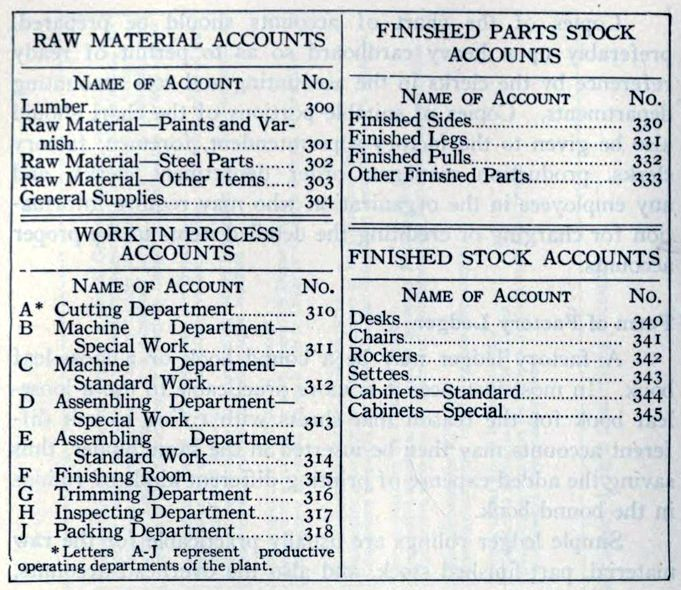 It Works Compensation Chart 2015: Classification chart of Factory Ledger Accounts 1919 (1).jpg ,Chart