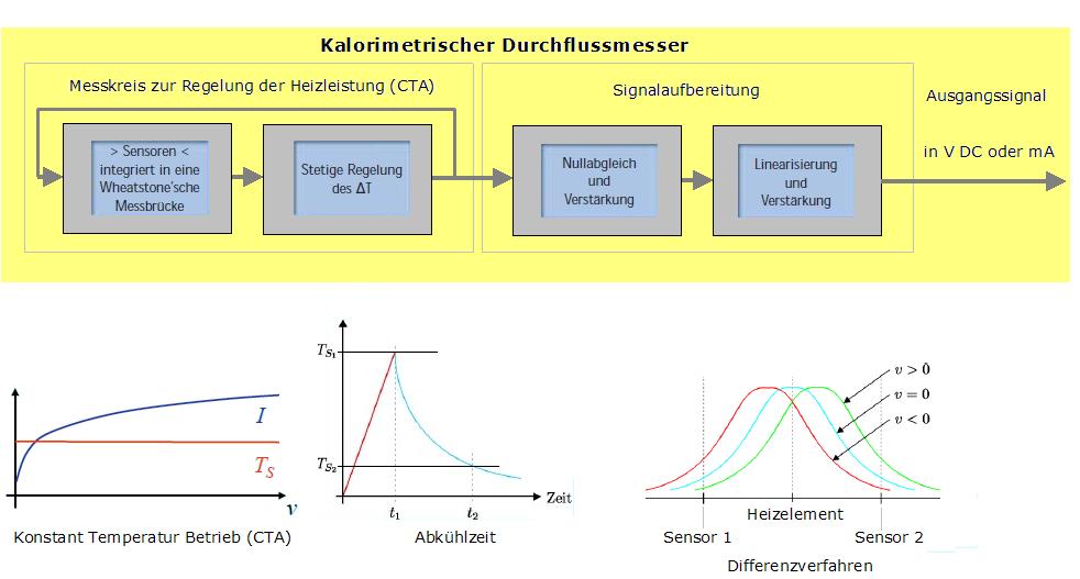 File:Dibujo Mess und Regelkreis Signalaufbereitung.PNG - Wikimedia ...