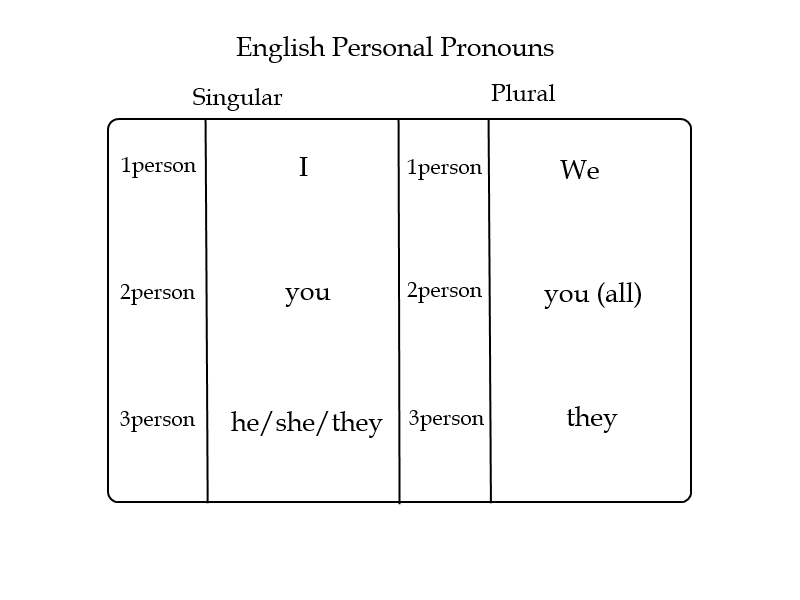 wiki english personal pronouns
