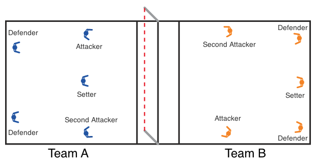 Formations used for outdoor (A) and indoor (B) Fistball formation.png