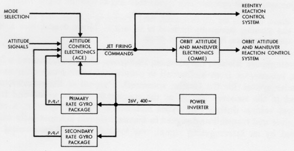 Functional block diagram wikipedia ccuart Images