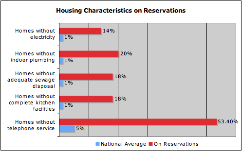 one effect of casino gambling on reservations is that