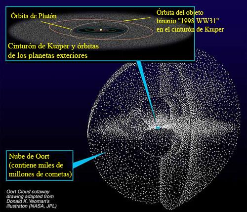 File:Kuiper oort es.png - Wikimedia Commons