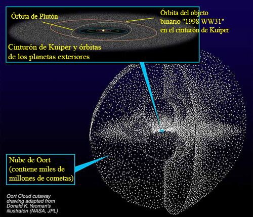 http://upload.wikimedia.org/wikipedia/commons/6/65/Kuiper_oort_es.png?uselang=es
