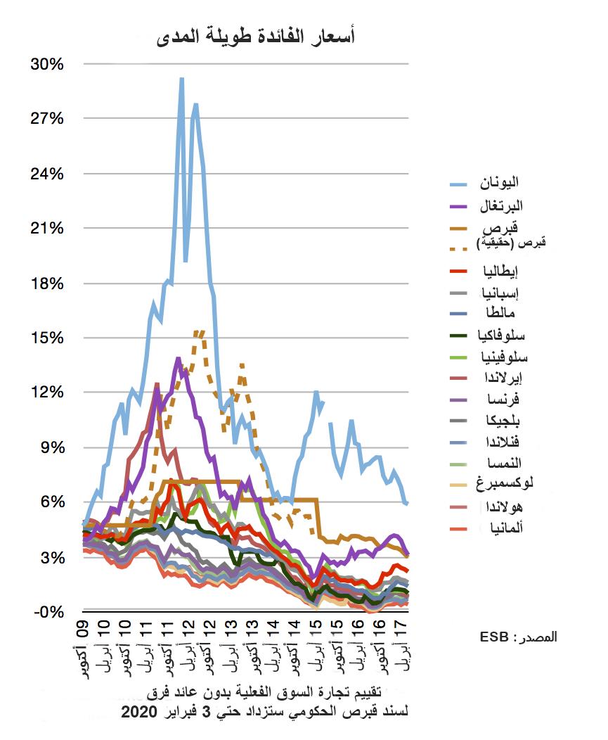 أزمة الديون الأوروبية ويكيبيديا
