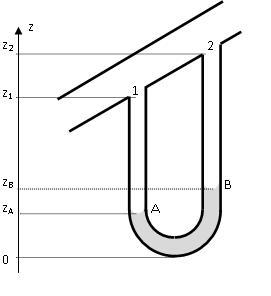 Statique des fluides/Exercices/Manomètre en U — Wikiversité