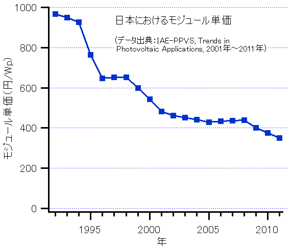http://upload.wikimedia.org/wikipedia/commons/6/65/ModulePrices-Japan-2011.png