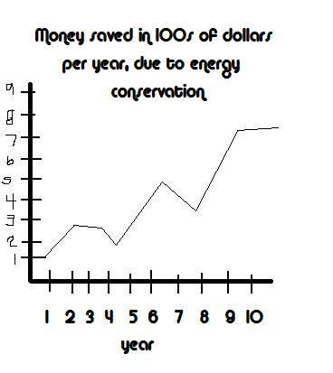 Monetary savings as result of energy conservation, by year (graph).jpg