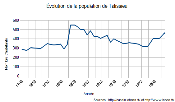 Population change in Talissieu (France)
