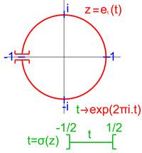 Groupe fondamental de cercle