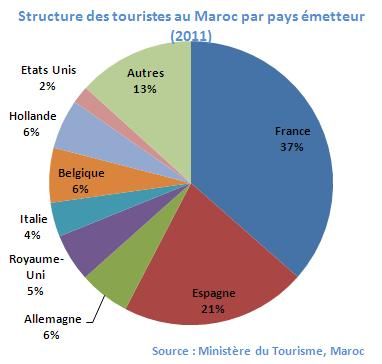 Classement Ville Touristique Fran Ef Bf Bdaise