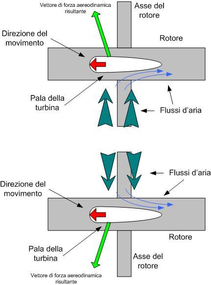 Turbina Wells Wikipedia
