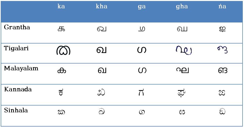 Alphabet Chart: Tigalari script comparison chart..jpg - Wikimedia Commons,Chart