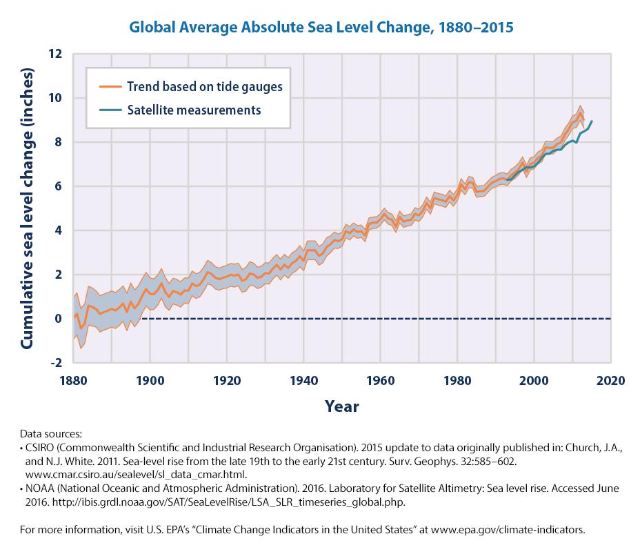 Sea Level Rise Wikiwand