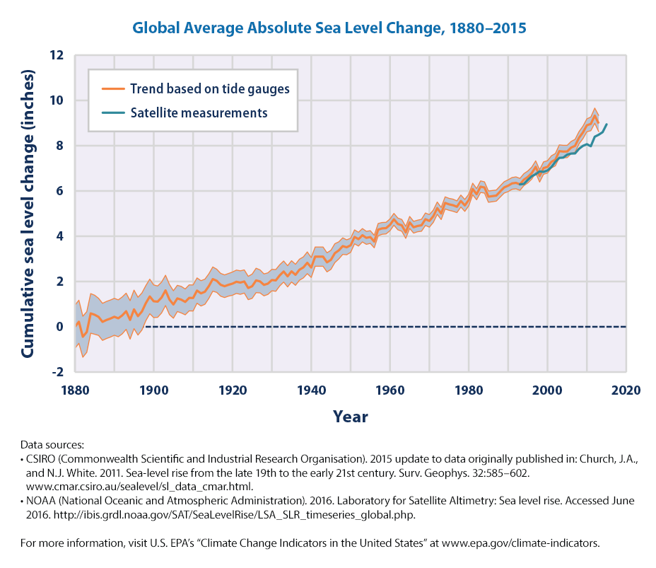 Trends in global average absolute sea level, 1880-2013.png