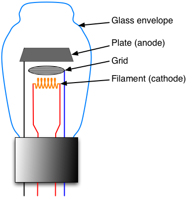 In electronics a vacuum tube