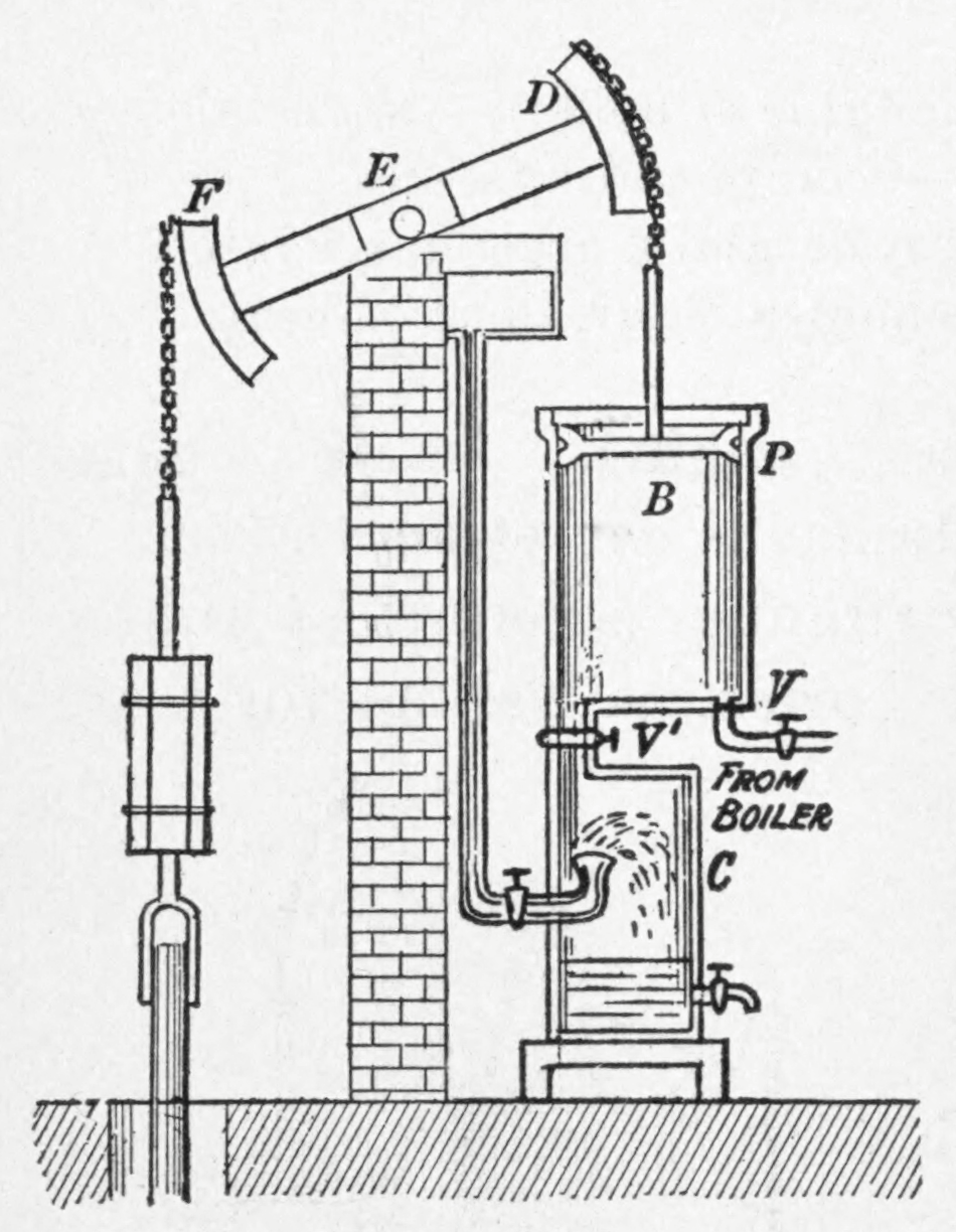 single and acting cylinders