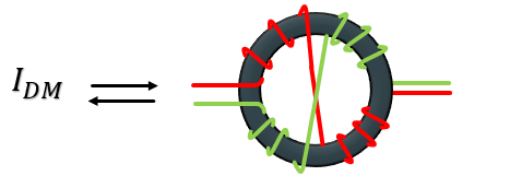 function of choke coil