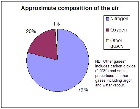 Berkas:Air composition pie