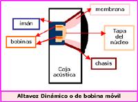 File:Altavoz dinámico.png
