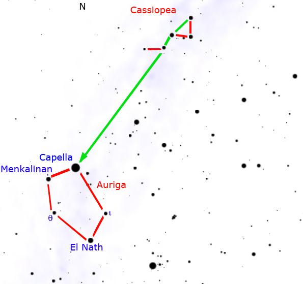 Galactic Anticenter