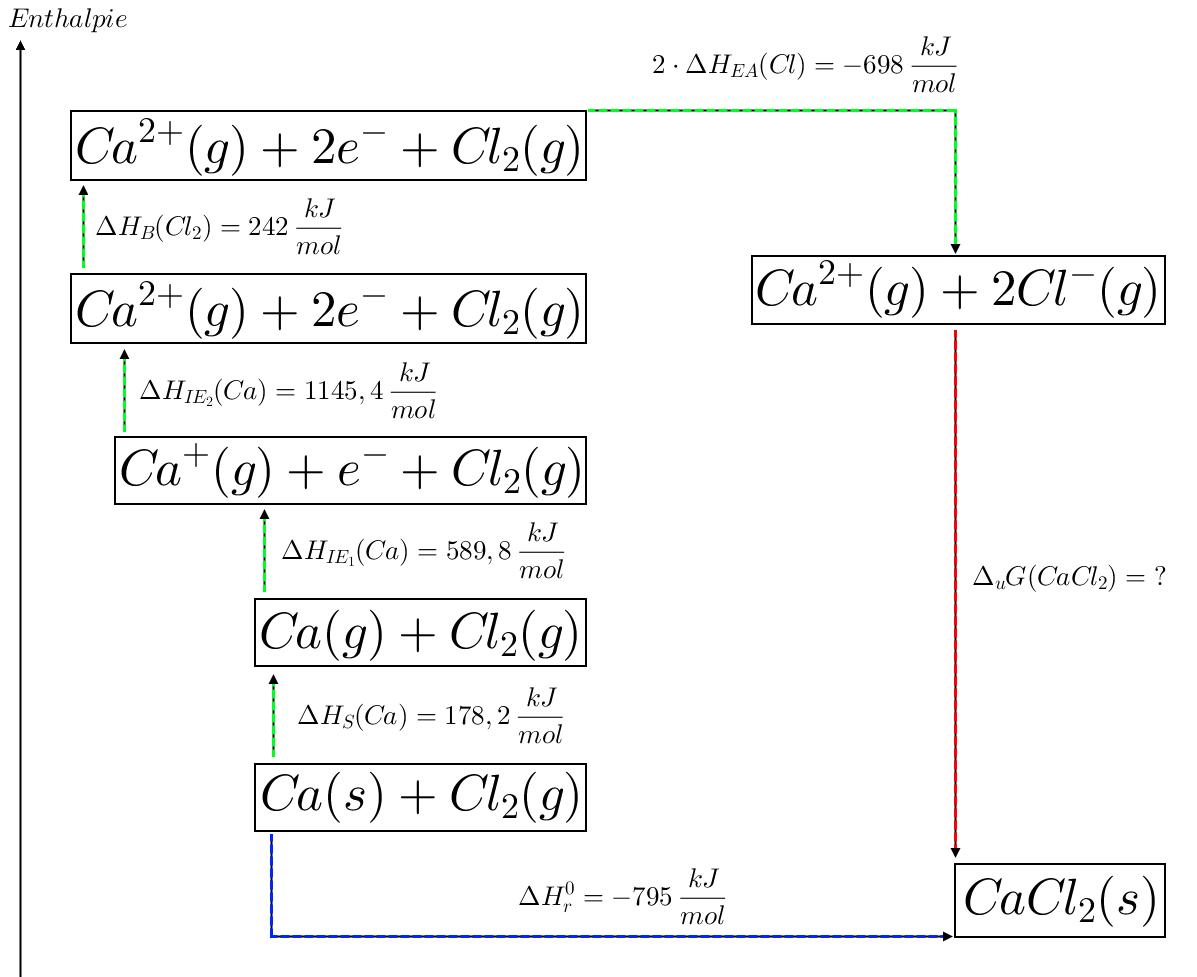 Chemistry World  Lattice Energy Calculations