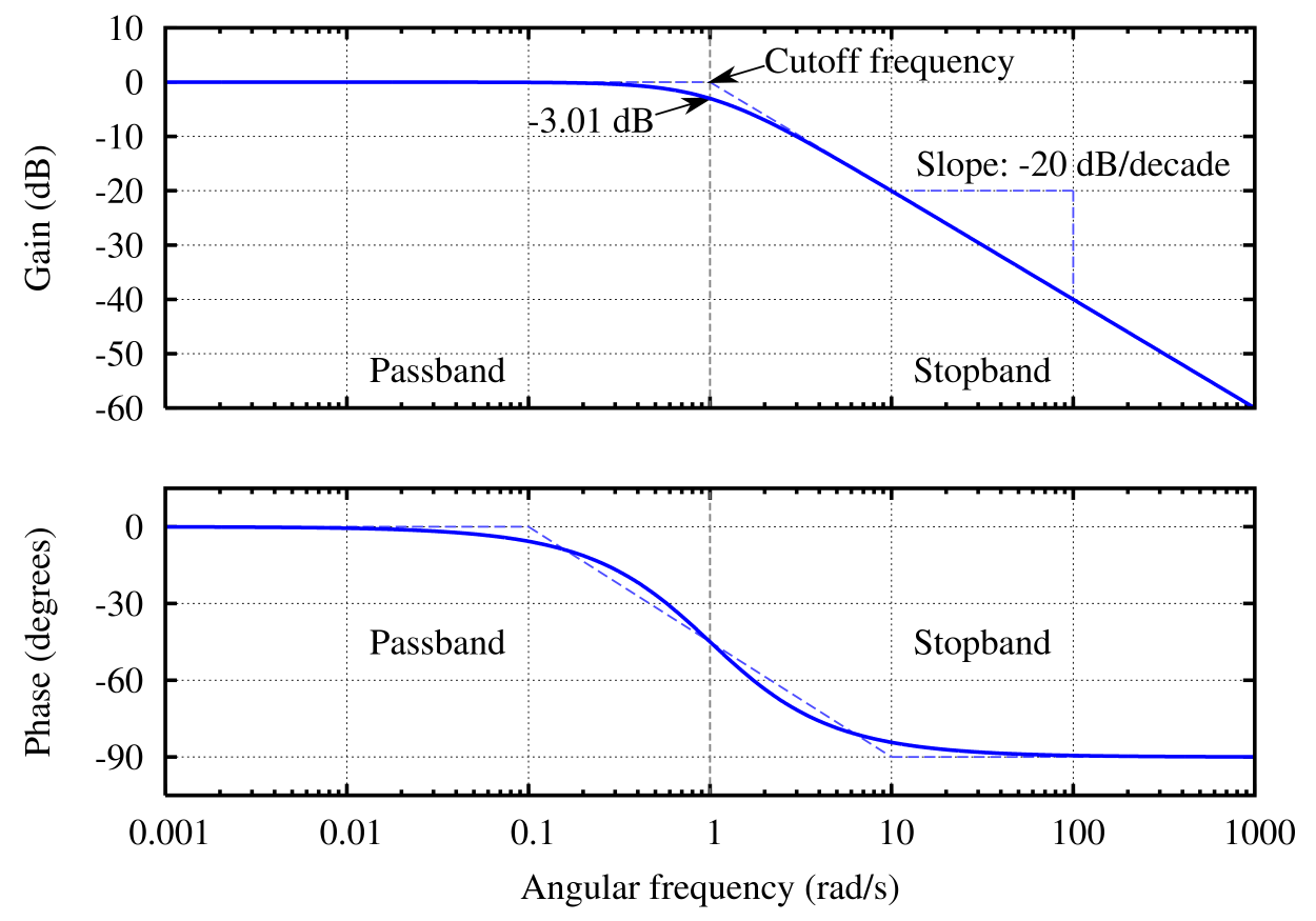 17 Frequency Response Of Amplifiers