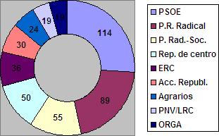 Les Cortes Constituyentes de 1931 (escaños por partíu).