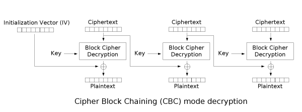 CBC mode decryption