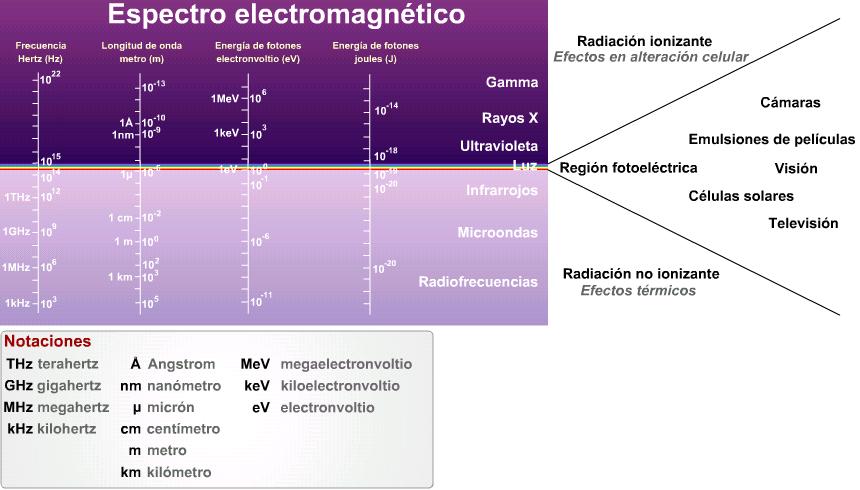 Descripción: Espectro electromagnético y medic...