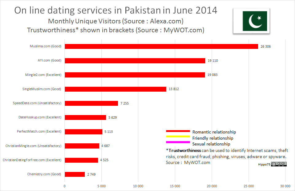 On line dating services in Pakistan in June 2014Monthly Unique Visitors (Source : Alexa.com)Trustworthiness* shown in brackets (Source : MyWOT.com)