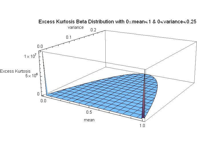 File Excess Kurtosis Beta Distribution with mean and variance for full    No Kurtosis