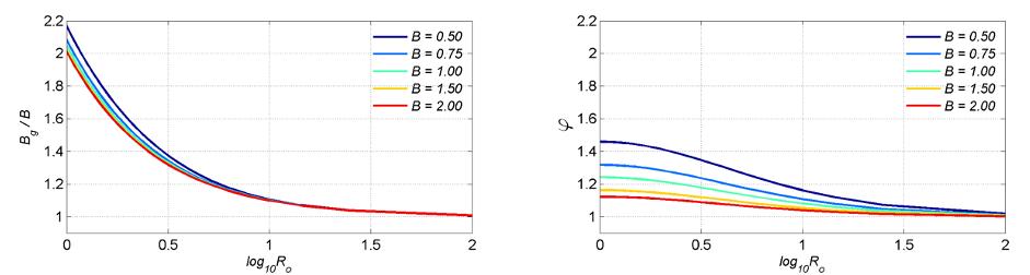 Profiles of Bg⁄B (left panel) and φ (right panel)
