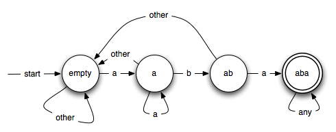 Finite-state-acceptor-aba.png