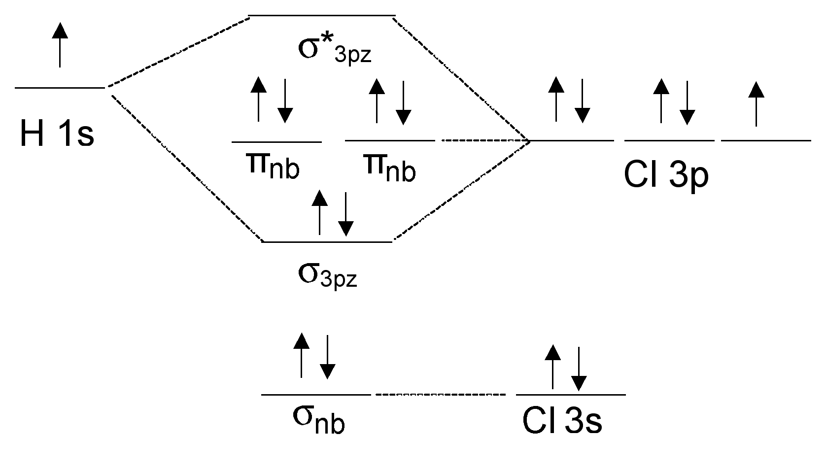 file hcl mo diagram png wikimedia commons Diagram of CH4