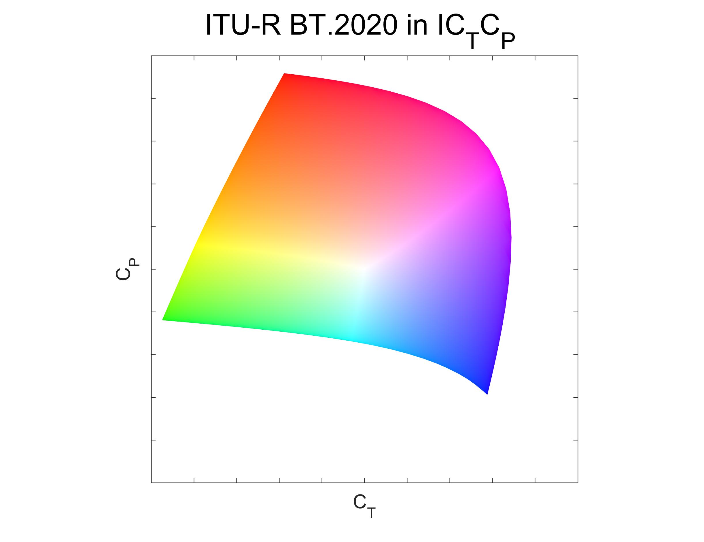 ICtCp - Wikipedia