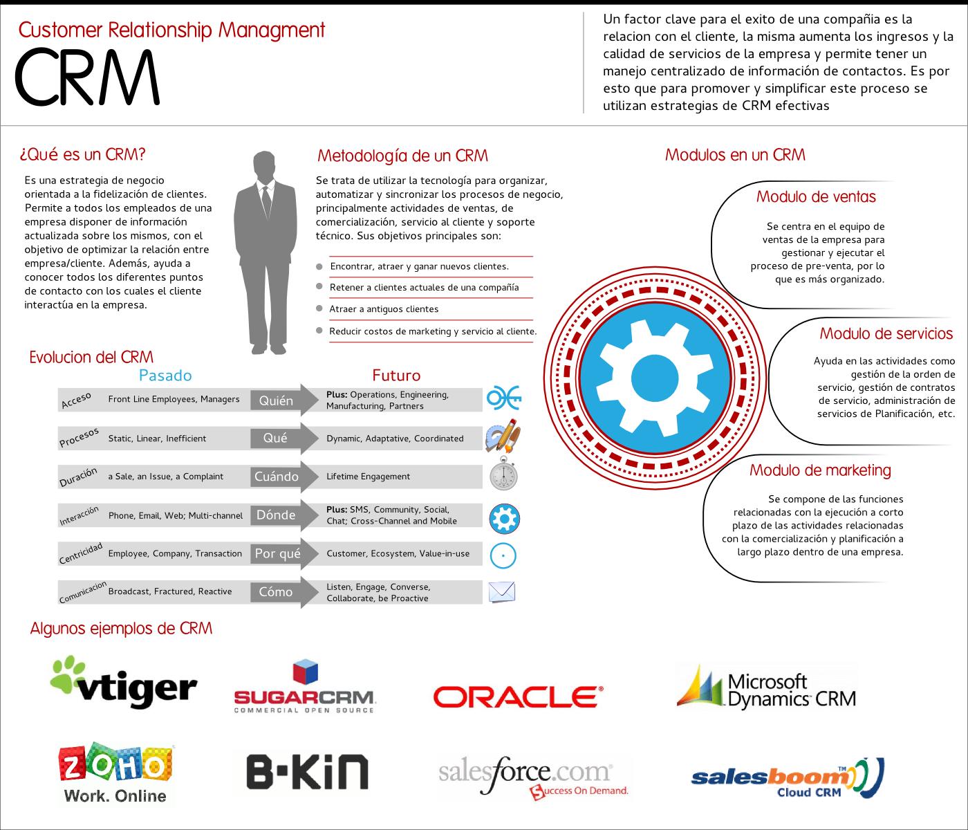 definicion de crm customer relationship management