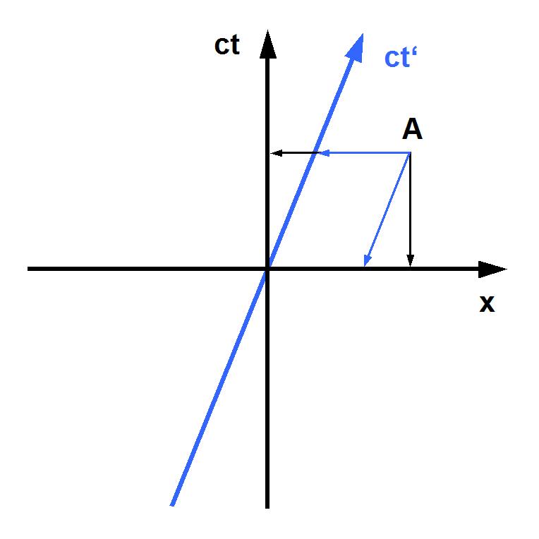 Description minkowski diagram newtonian physics