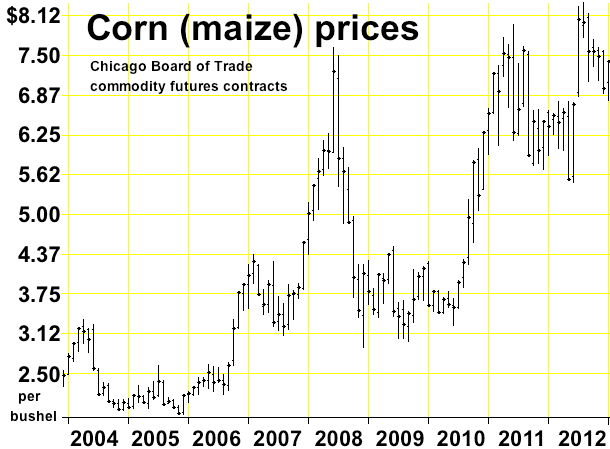 Corn as commodity and the public