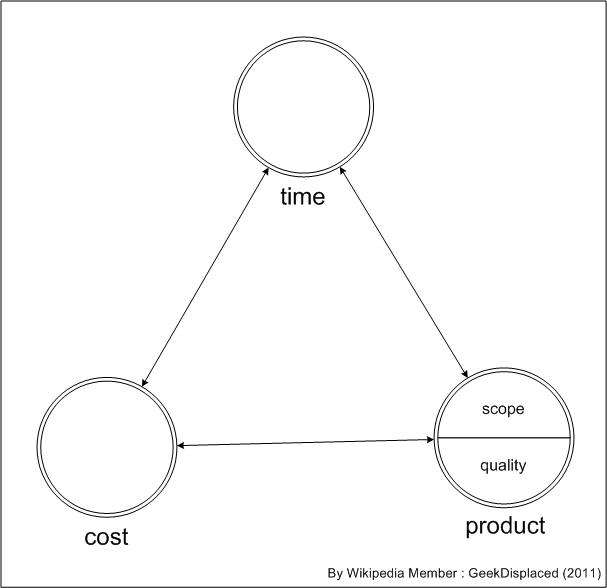 File:PM TriangleModel suggestion.JPG