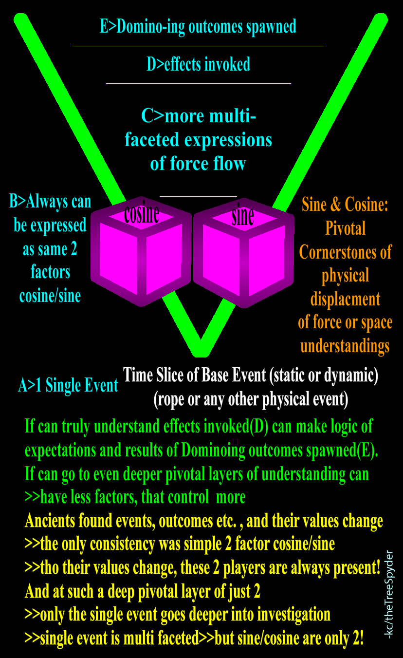 Sine-cosine-pivotal-cornerstones-of-physical-displacment-of-force-or-space-understandings.png
