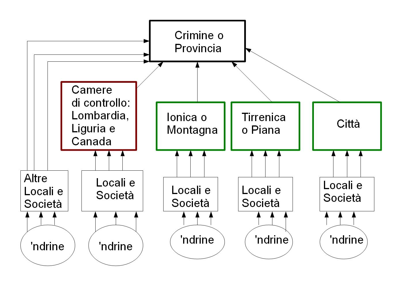 Extortion >> 'Ndrangheta - Wikipedia